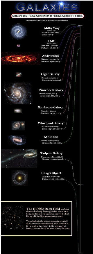 List of Galaxies