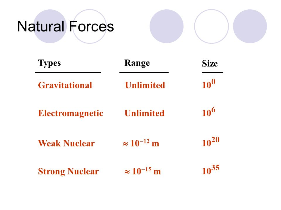 Four forces - electromagnetic, weak, strong and gravity