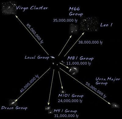 Virgo Supercluster (Local Supercluster)