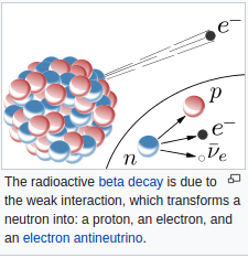 Weak force (interaction)
